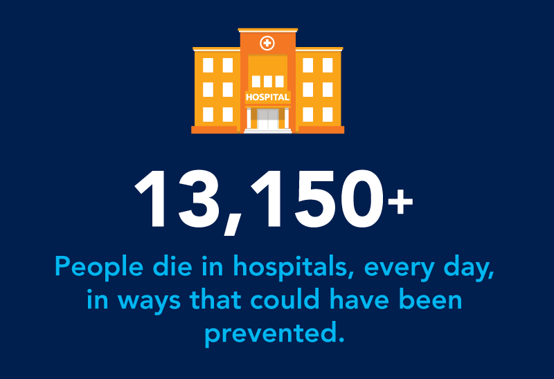 13,150+ die in hospitals, every day, in ways that could have been prevented.